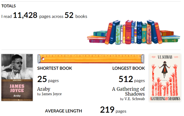 Pages Shortest Longest